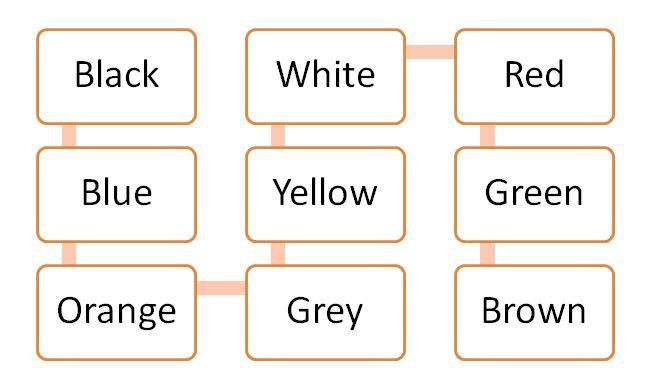 Englisch – Farben online lernen